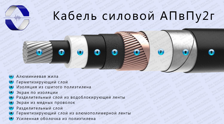 Нормы испытаний кабелей из